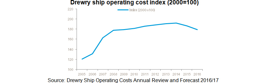 Market conditions force down ship operating costs