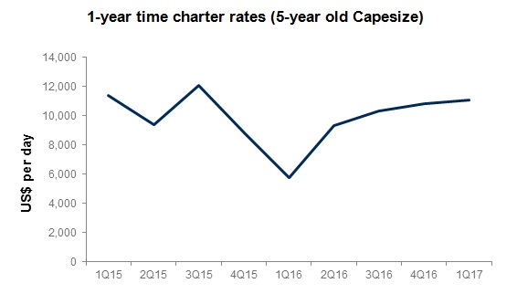 1-year time charter rates (5-year old Capesize)