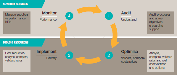 Support at every stage of the procurement process
