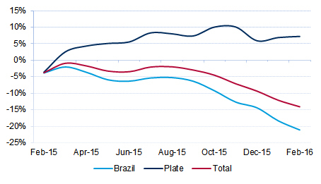 Figure 2 12-Month Rolling Average of Eastbound Asia to ECSA Container Traffic