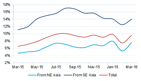 Figure 3 12-month rolling average of southbound Asia to Oceania container traffic (% change on previous year)
