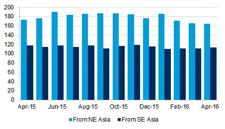 Figure 4 Southbound Asia to Oceania capacity, '000 teu