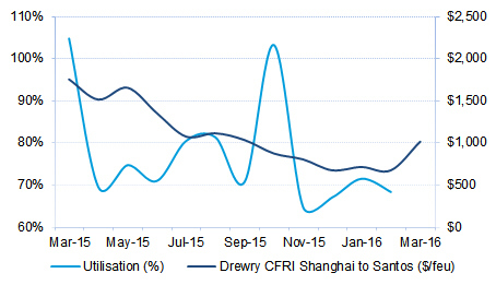 Figure 4 Southbound Asia to ECSA Utilisation v Rates