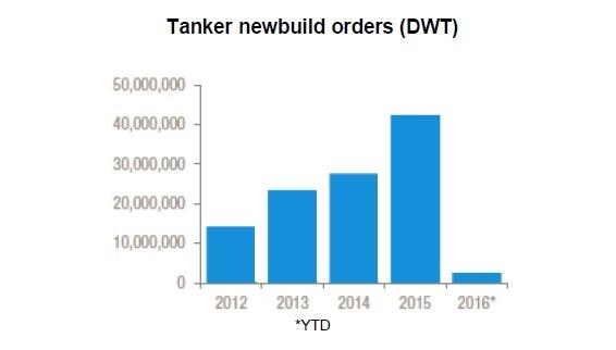 Tanker Newbuild Orders (DWT)