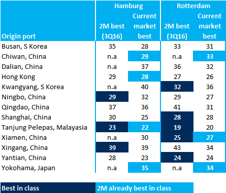 Table 4: Peer comparison of 2M's new network westbound transit times from Asia to Hamburg, Rotterdam