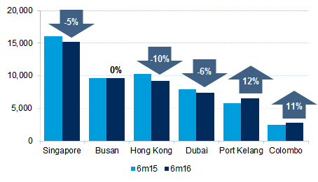 Figure 1 Throughput (000 teu) at selected transhipment hubs, 6 months 2015-16