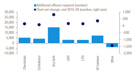 Net changes in fleet and additional officer requirement, end 2015-2020