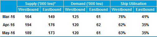 Table 1: Mediterranean-North America - Estimated Monthly Supply/Demand Position