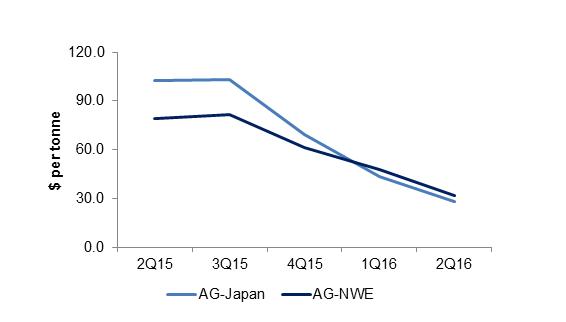 VLGCs spot rates