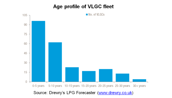 Vessel oversupply to persist in the VLGC shipping sector