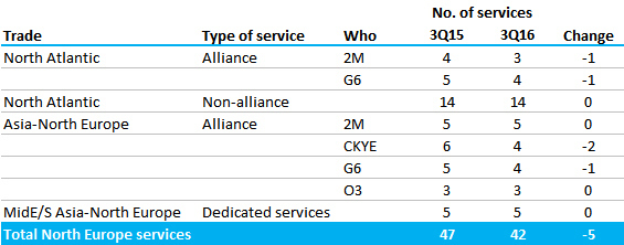 Table 1: Comparison of North Europe East/West services, 3Q15 vs 3Q16