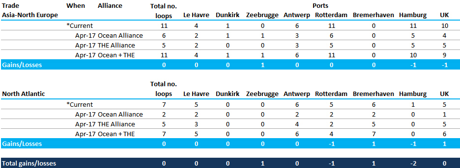 "Table 2: Planned North Europe port calls: ""Ocean"" and ""THE"" Alliances (number of loop calls per week)"