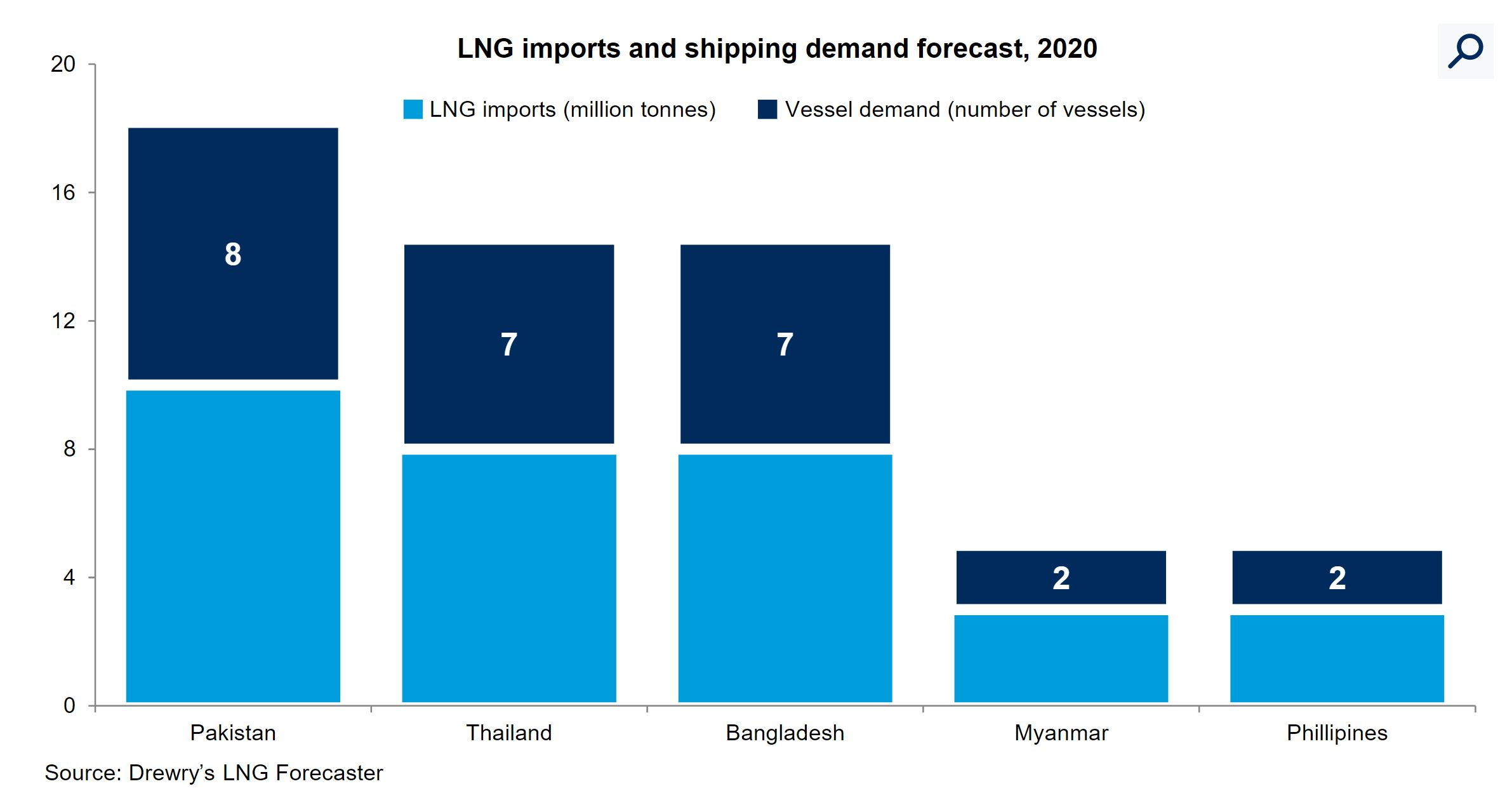 News - Spot LNG shipping fleet to post an operating     - Drewry
