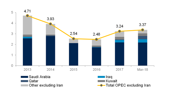 Figure: Spare production capacity (mbpd) of OPEC (excluding Iran)