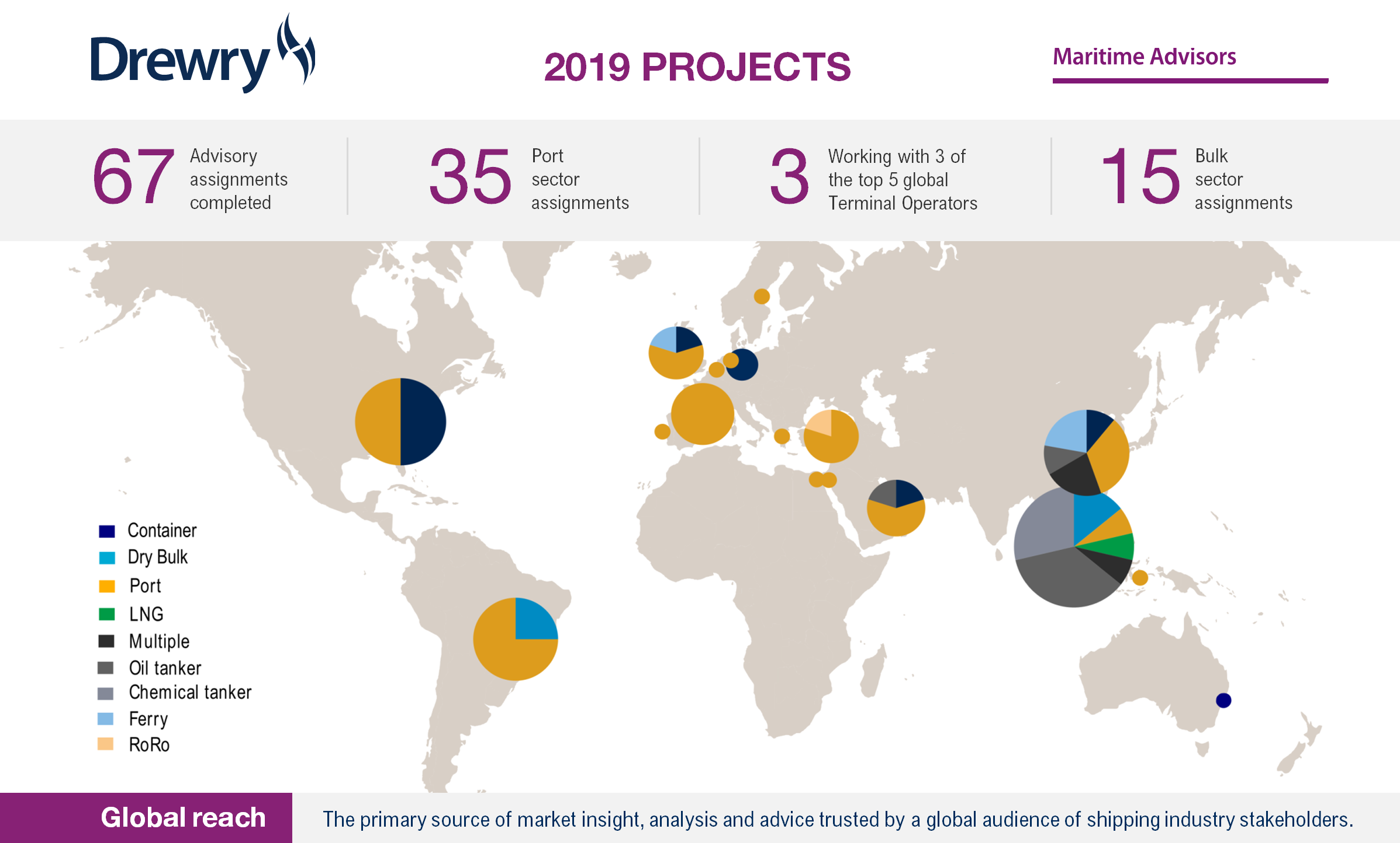 Overview of major project assignments in 2019