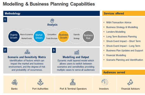 Drewry Modelling and Business Planning