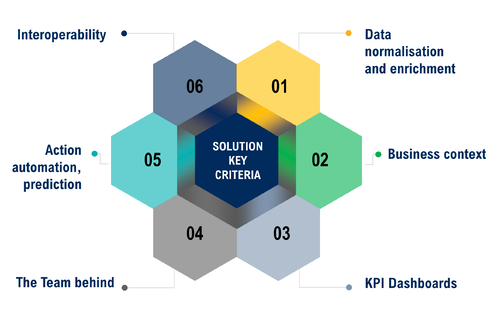 Figure 2: Discovery: Key dimensions to evaluating visibility solutions